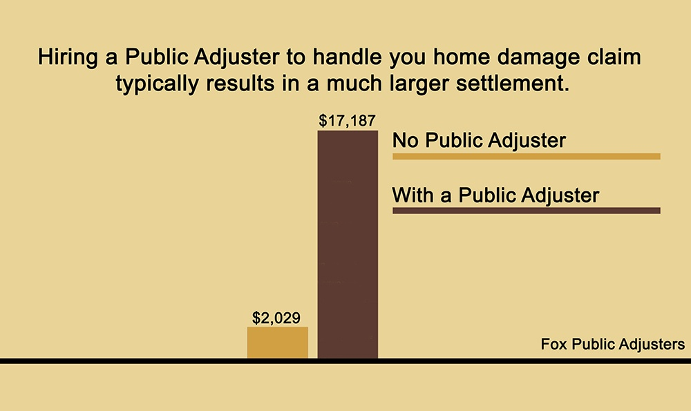 Hiring a Palm Beach County Public Adjuster generally results in a higher settlement